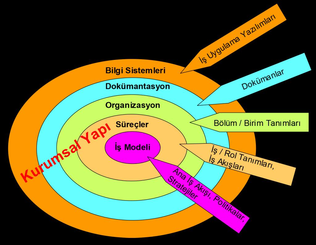 Kurumsal sistemler - kurumsal yönetim sistemleri. Temel Modeller